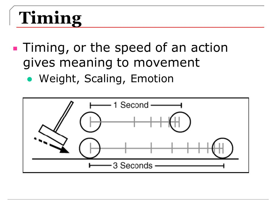 Timing Timing, or the speed of an action gives meaning to movement