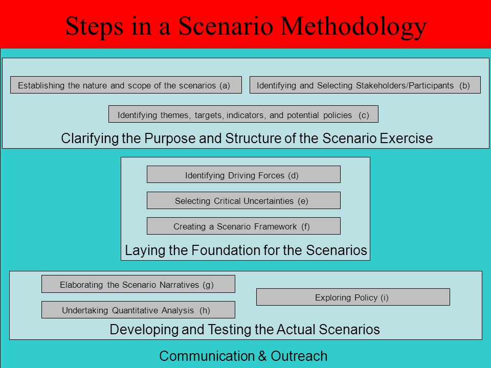 Steps in a Scenario Methodology