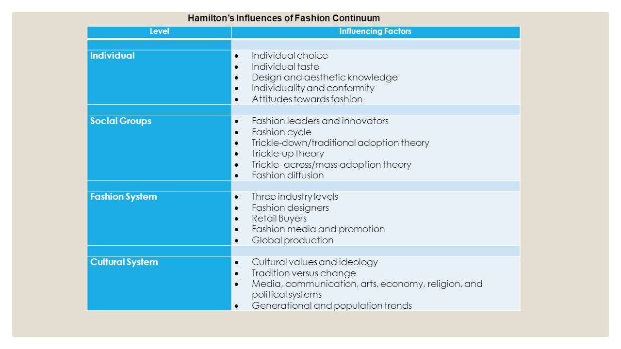 Hamilton's Influences of Fashion Continuum