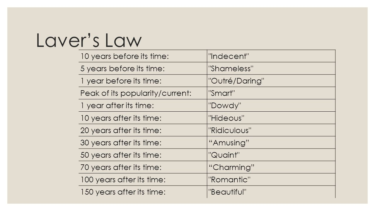Laver's Law 10 years before its time: Indecent