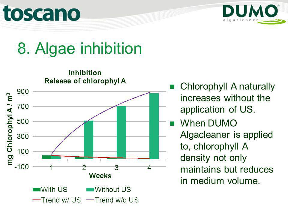 8. Algae inhibition Chlorophyll A naturally increases without the application of US.
