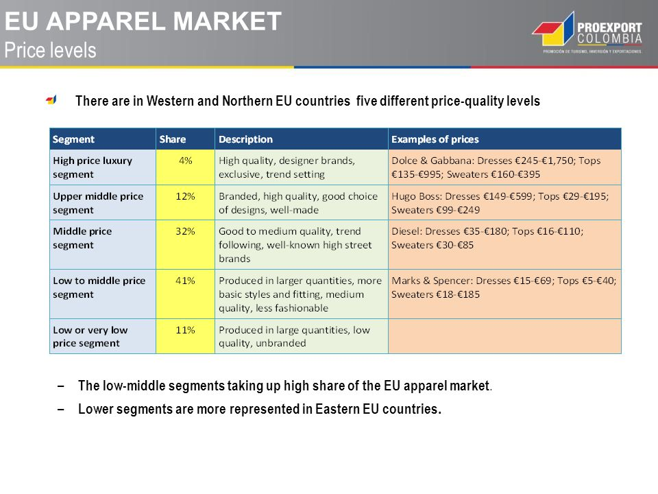 EU Apparel MARKET Price levels