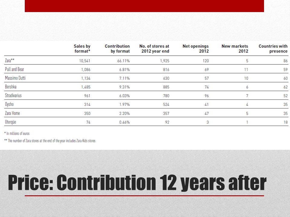 Price: Contribution 12 years after