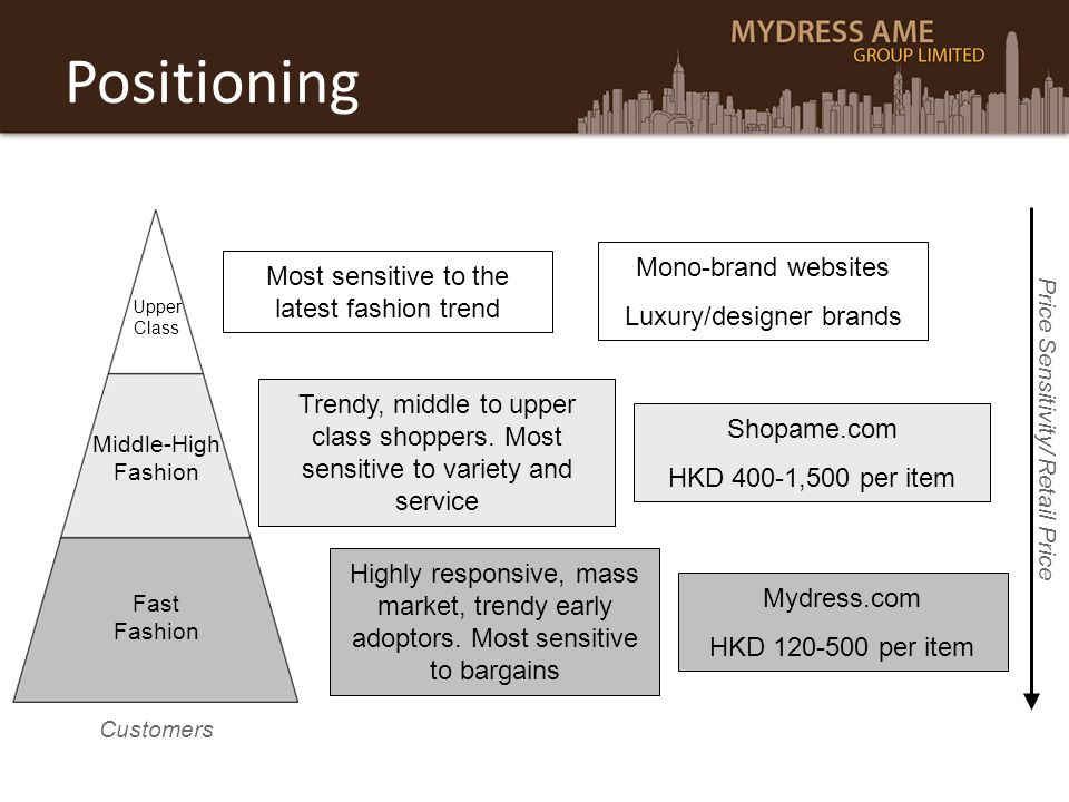 Positioning Mono-brand websites