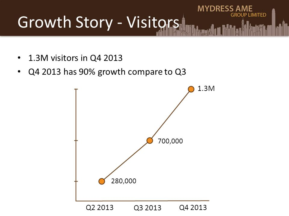 Growth Story - Visitors