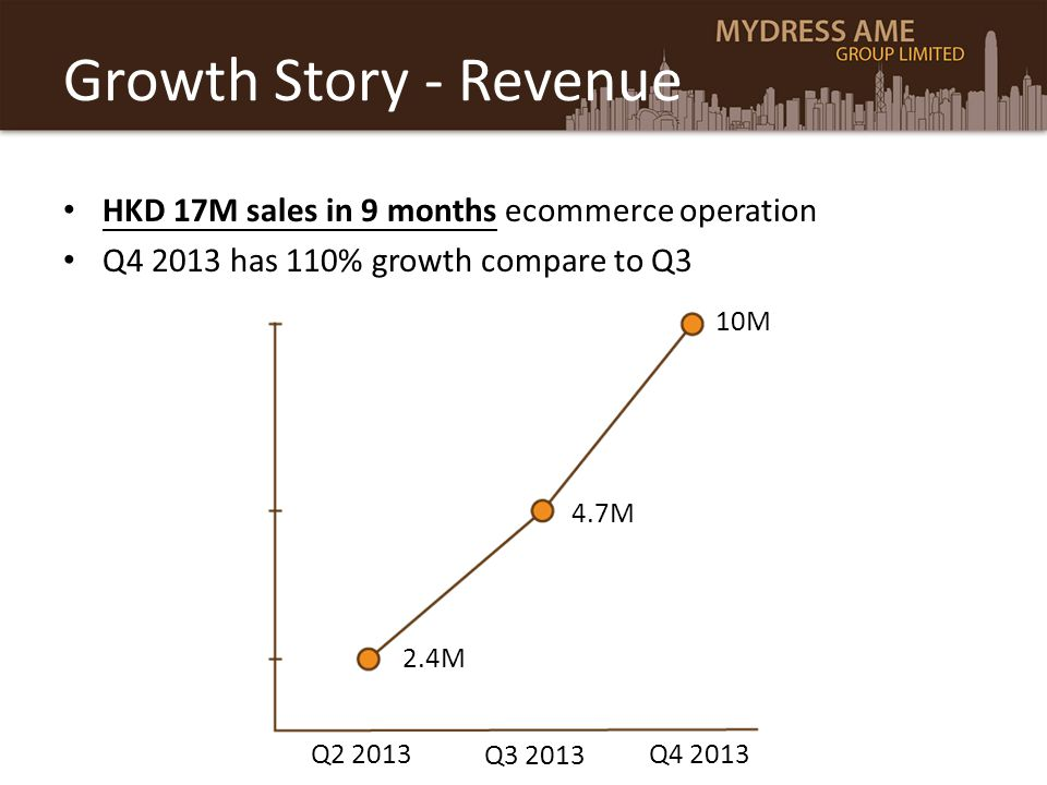 Growth Story - Revenue HKD 17M sales in 9 months ecommerce operation