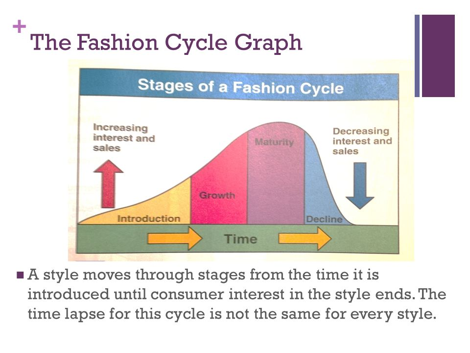 The Fashion Cycle Graph
