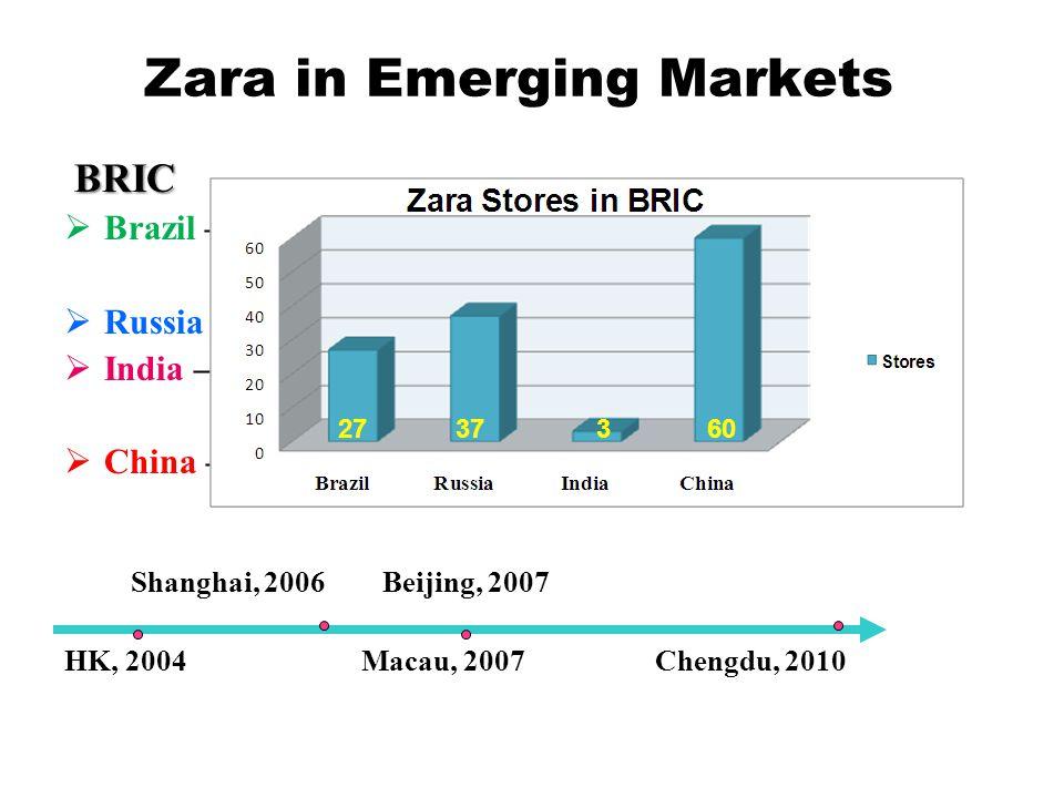 Zara in Emerging Markets