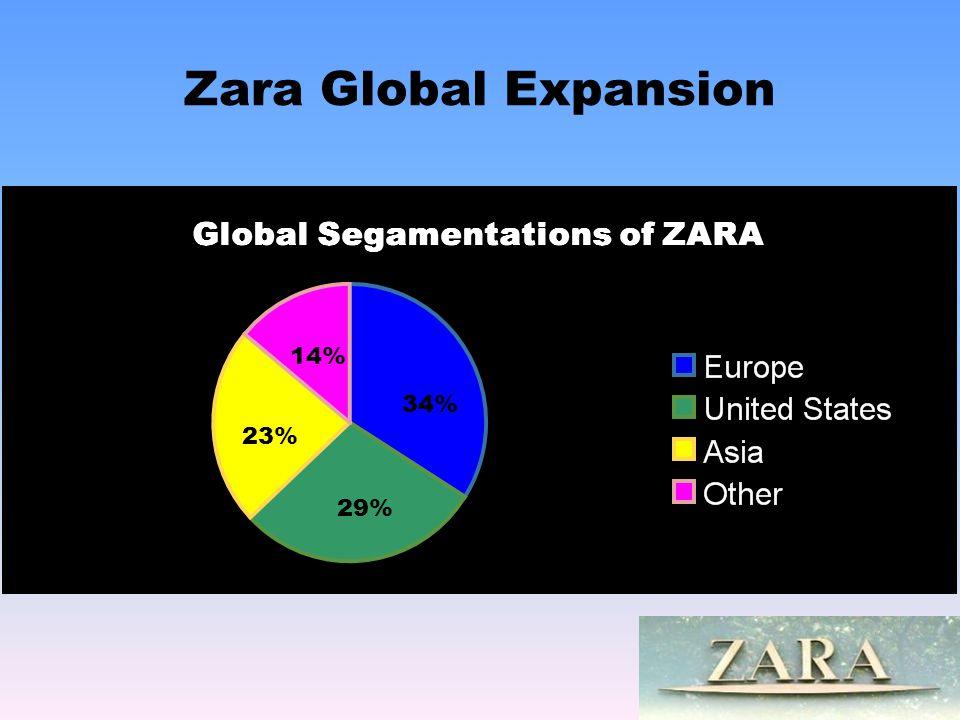 Zara Global Expansion 14% 34% 23% 29%