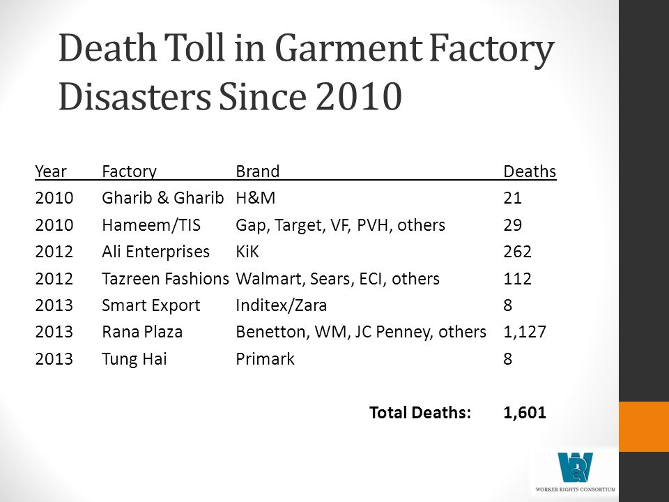 Death Toll in Garment Factory Disasters Since 2010