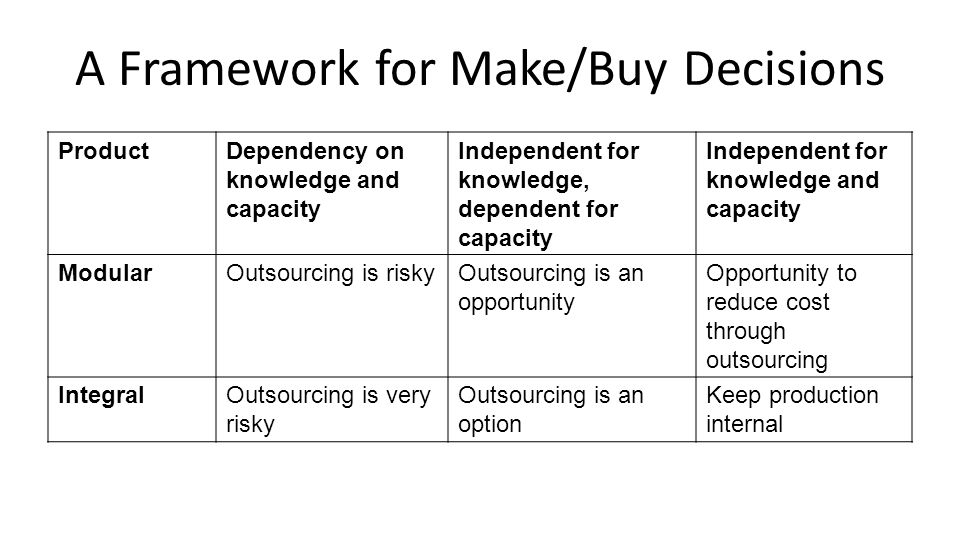 A Framework for Make/Buy Decisions