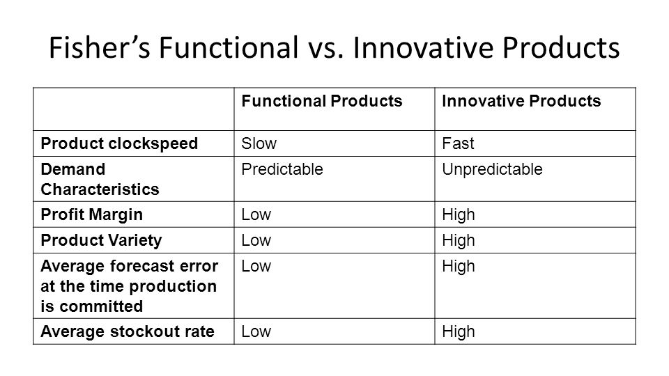 Fisher's Functional vs. Innovative Products