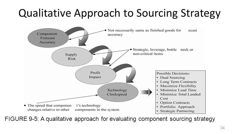 Qualitative Approach to Sourcing Strategy