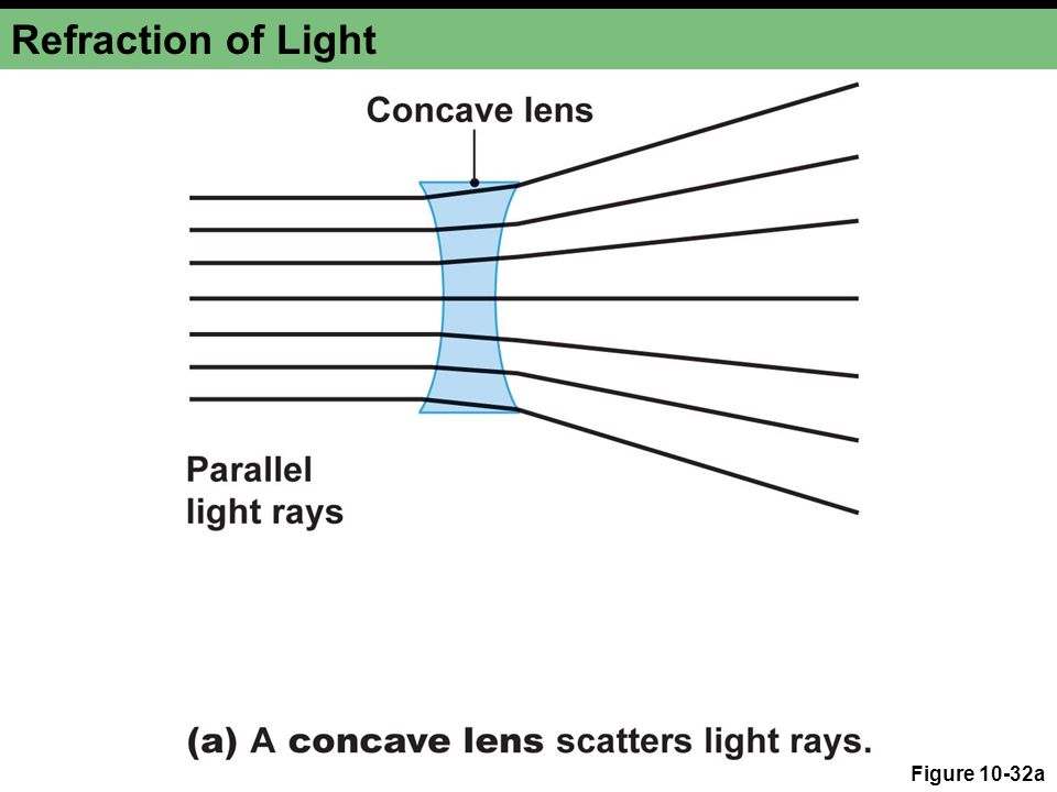 Refraction of Light Figure 10-32a