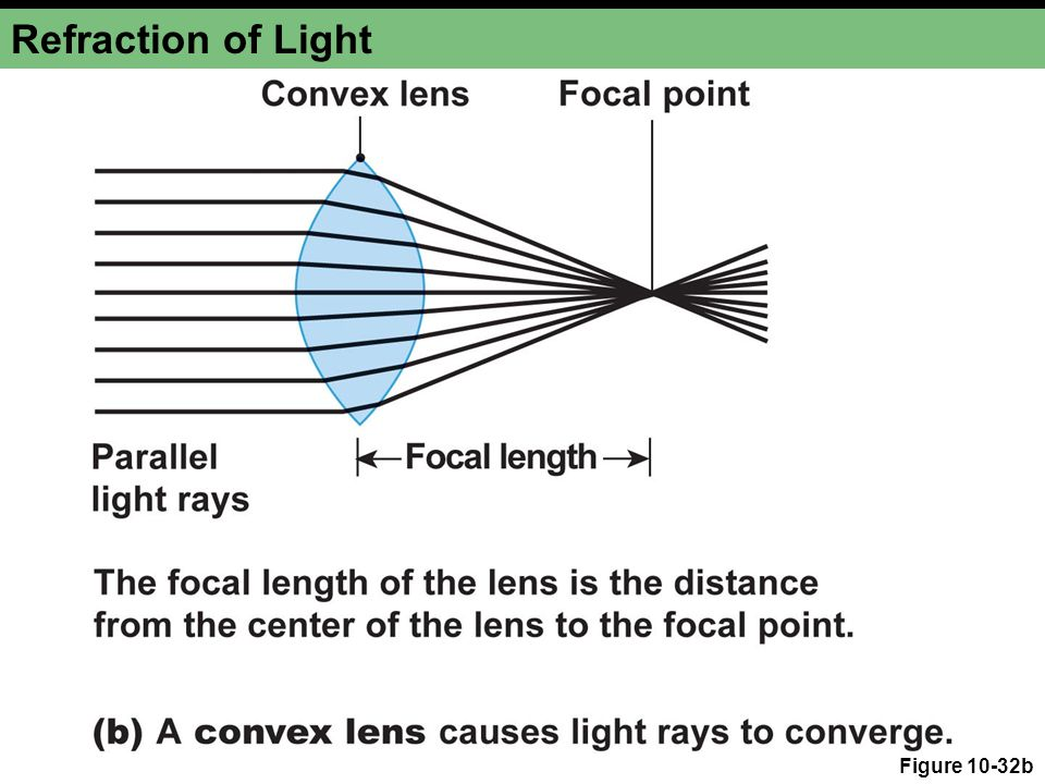 Refraction of Light Figure 10-32b