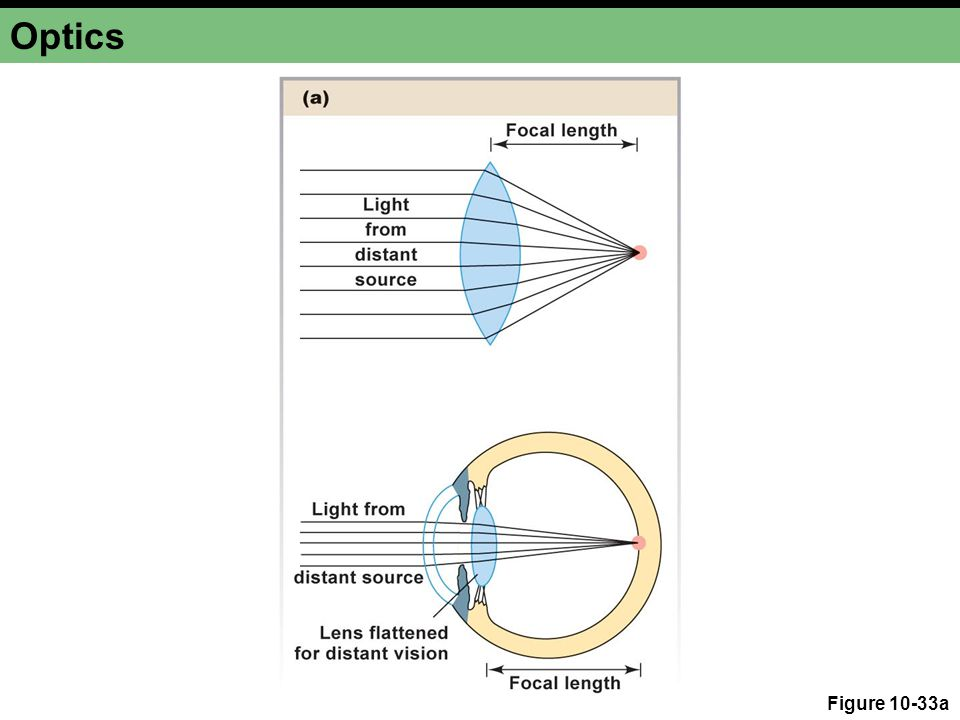 Optics Figure 10-33a