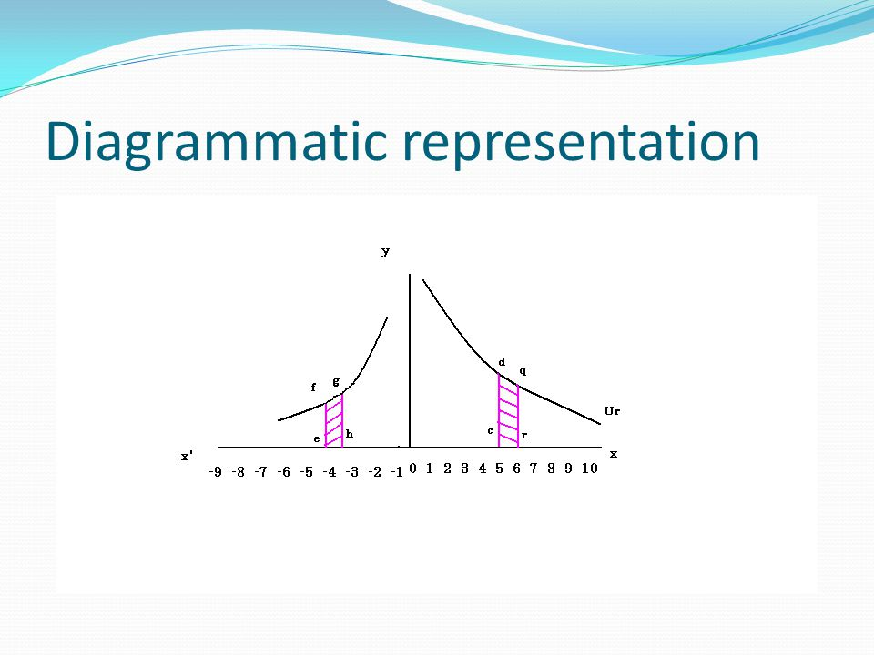 Diagrammatic representation