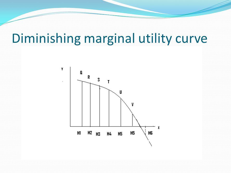 Diminishing marginal utility curve