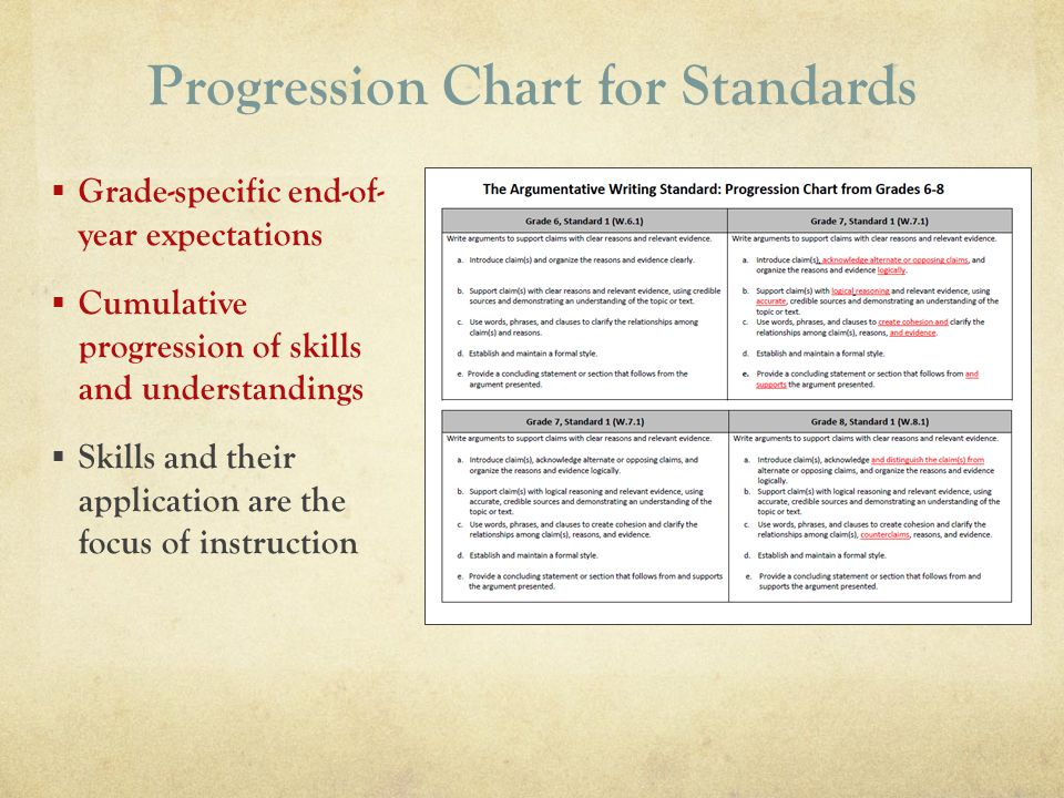 Progression Chart for Standards