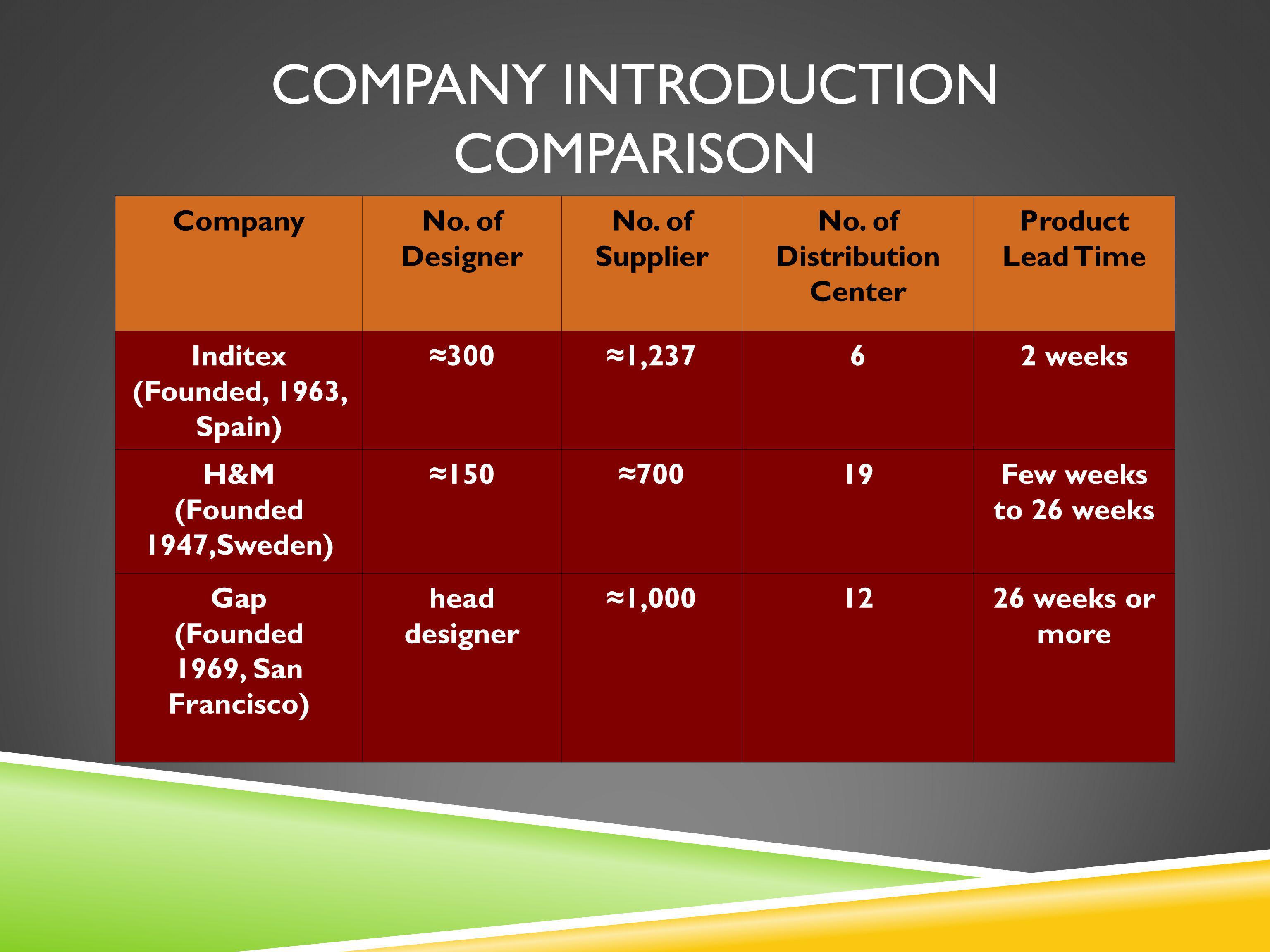 Company introduction Comparison