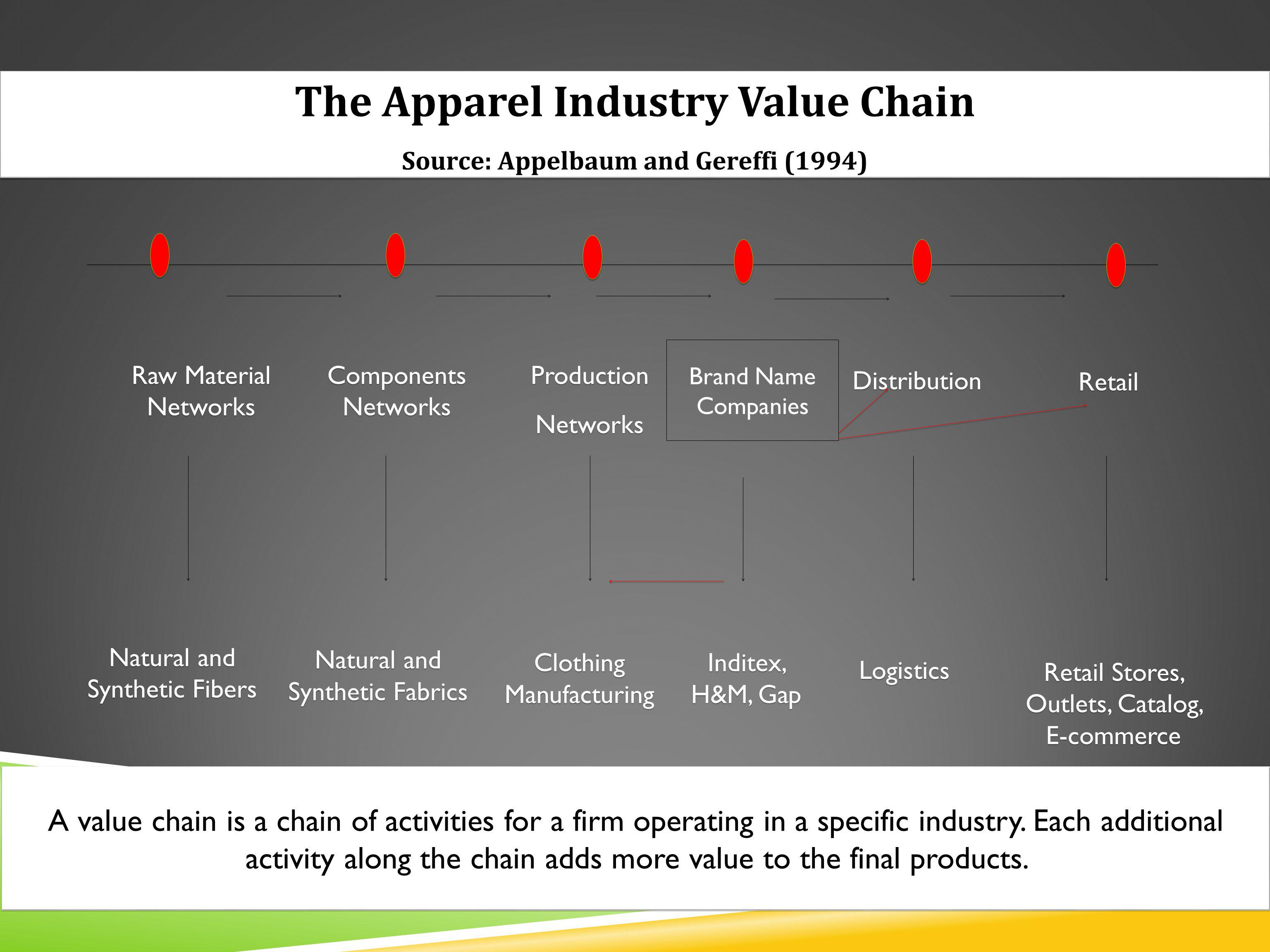 The Apparel Industry Value Chain Source: Appelbaum and Gereffi (1994)