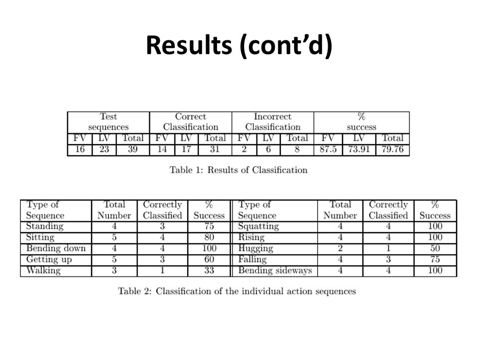 Results (cont'd)