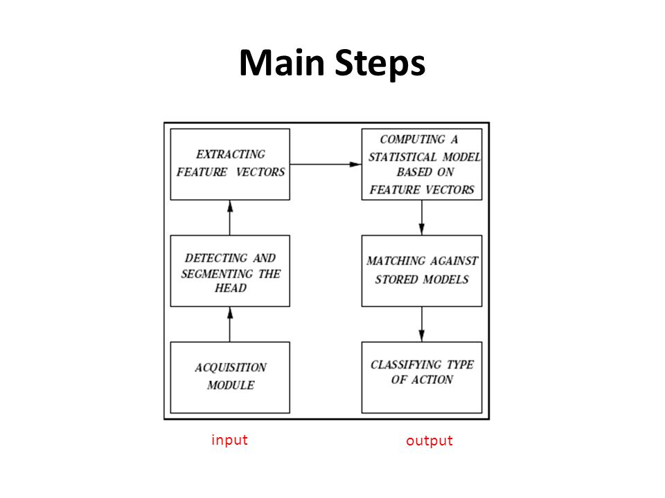 Main Steps input output