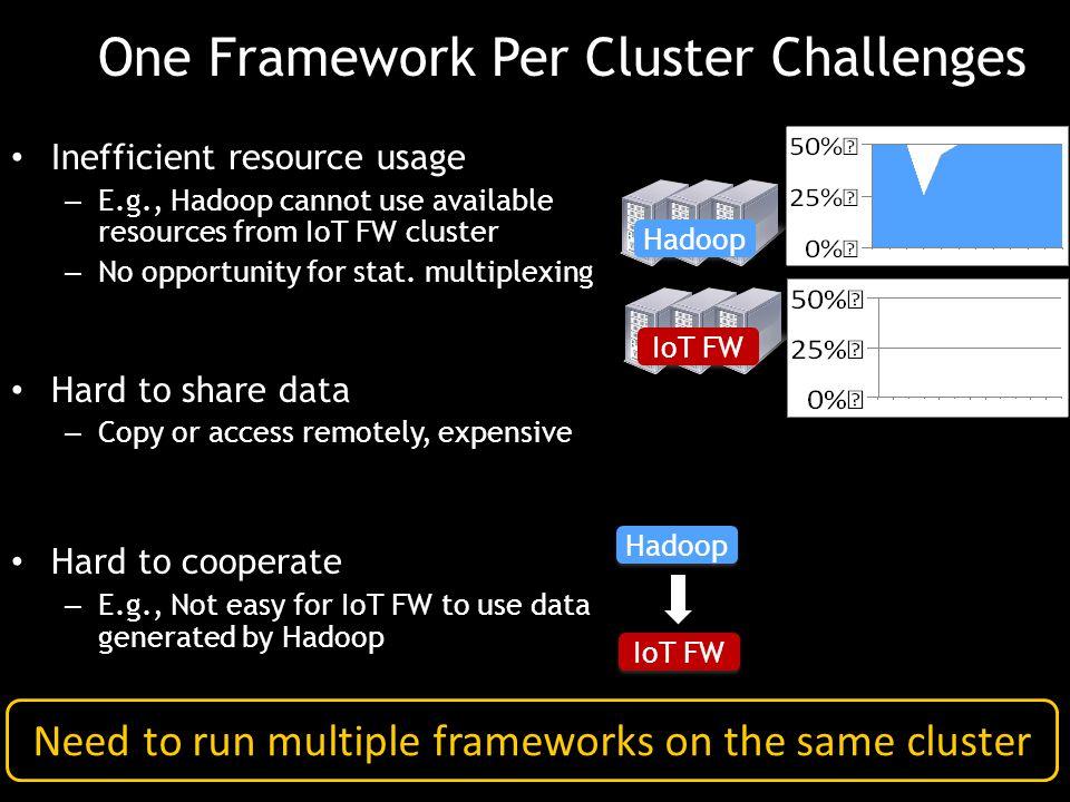 One Framework Per Cluster Challenges