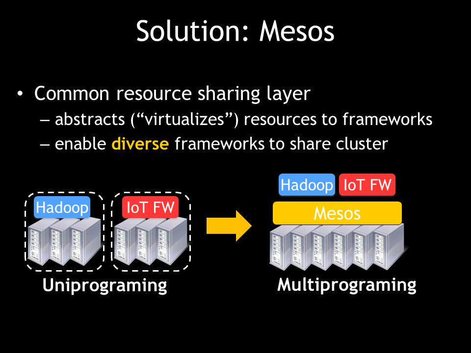 Solution: Mesos Common resource sharing layer Mesos Uniprograming
