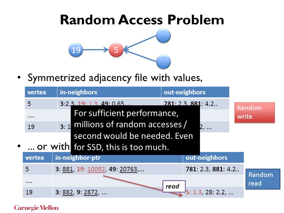 Random Access Problem Symmetrized adjacency file with values,