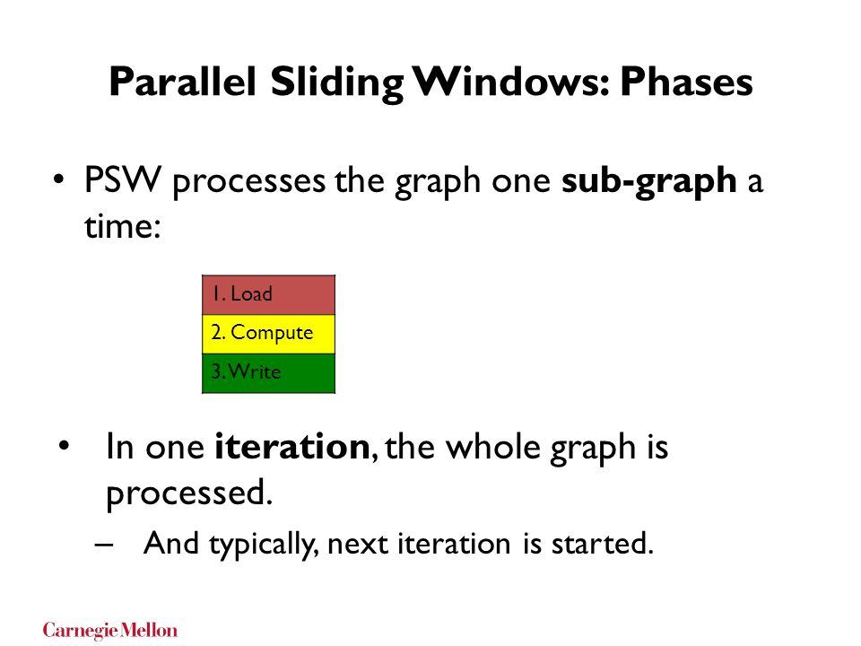 Parallel Sliding Windows: Phases