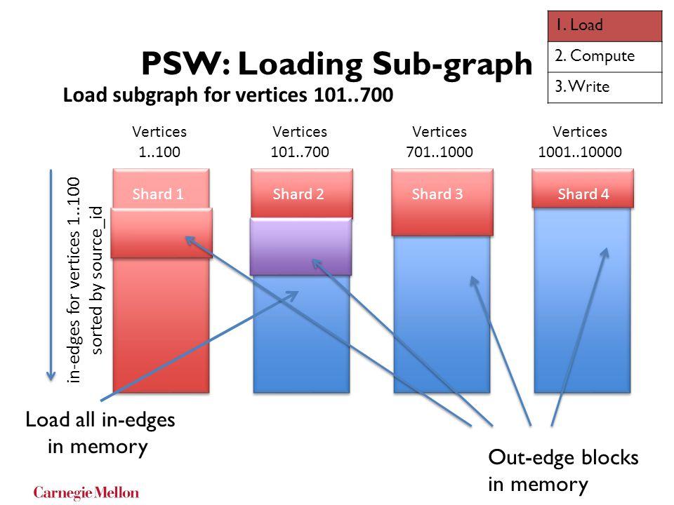 PSW: Loading Sub-graph