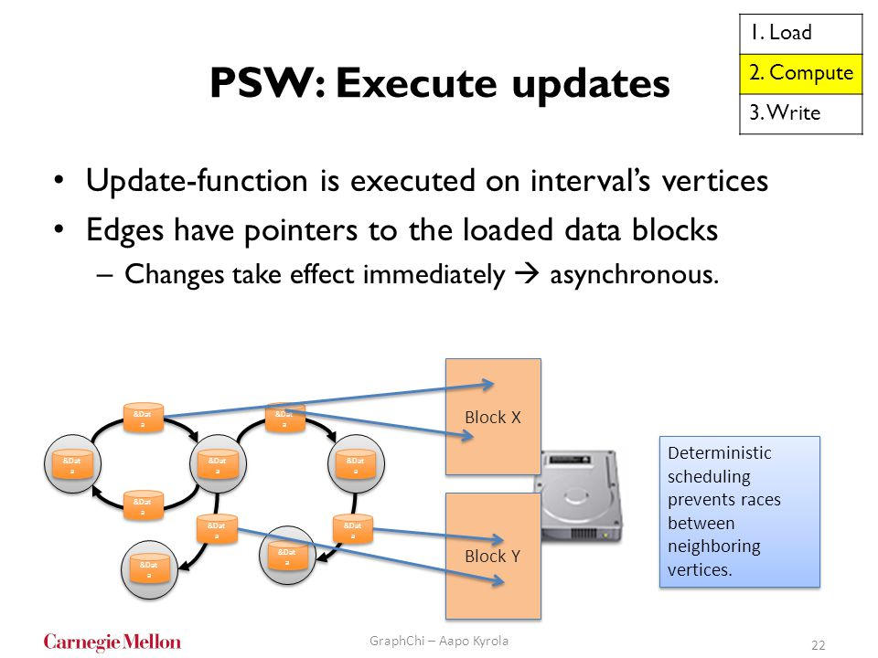 1. Load 2. Compute. 3. Write. PSW: Execute updates. Update-function is executed on interval's vertices.
