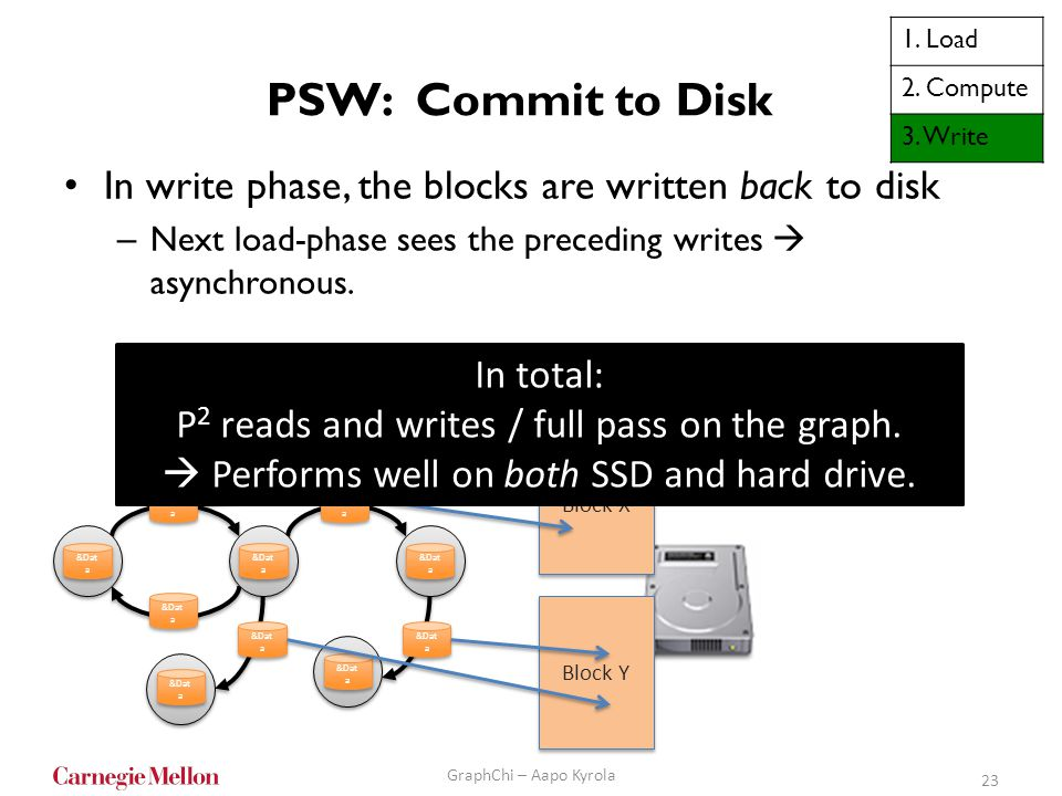 1. Load 2. Compute. 3. Write. PSW: Commit to Disk. In write phase, the blocks are written back to disk.