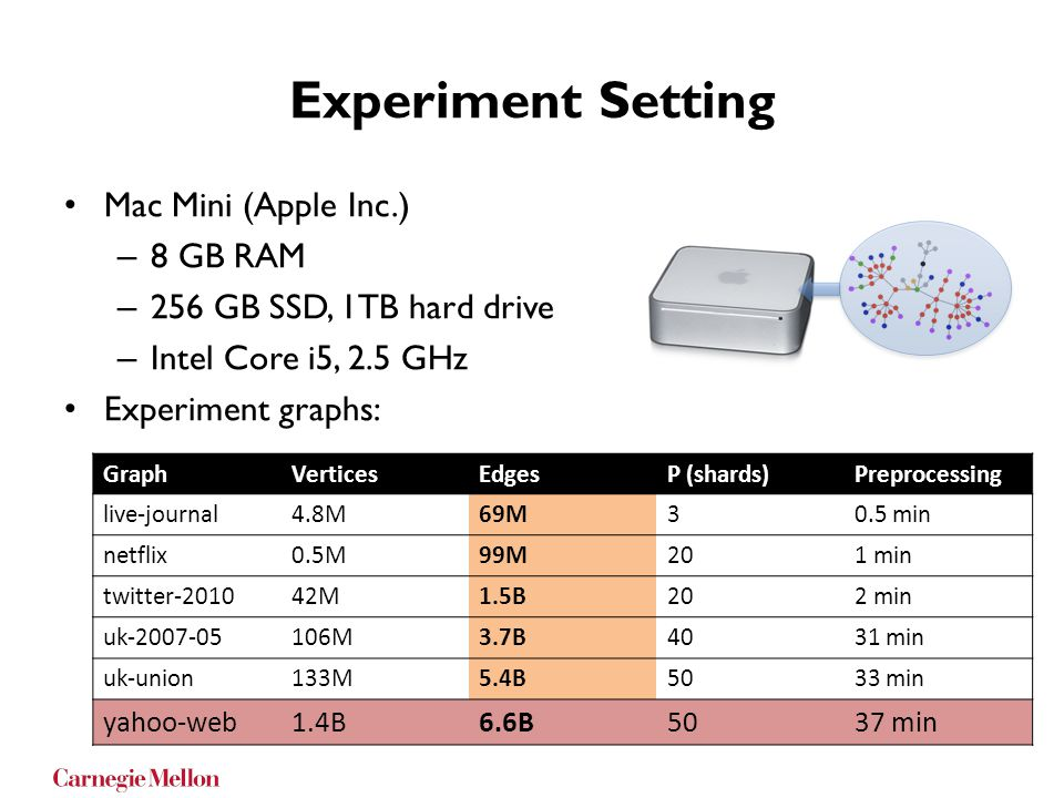 Experiment Setting Mac Mini (Apple Inc.) 8 GB RAM