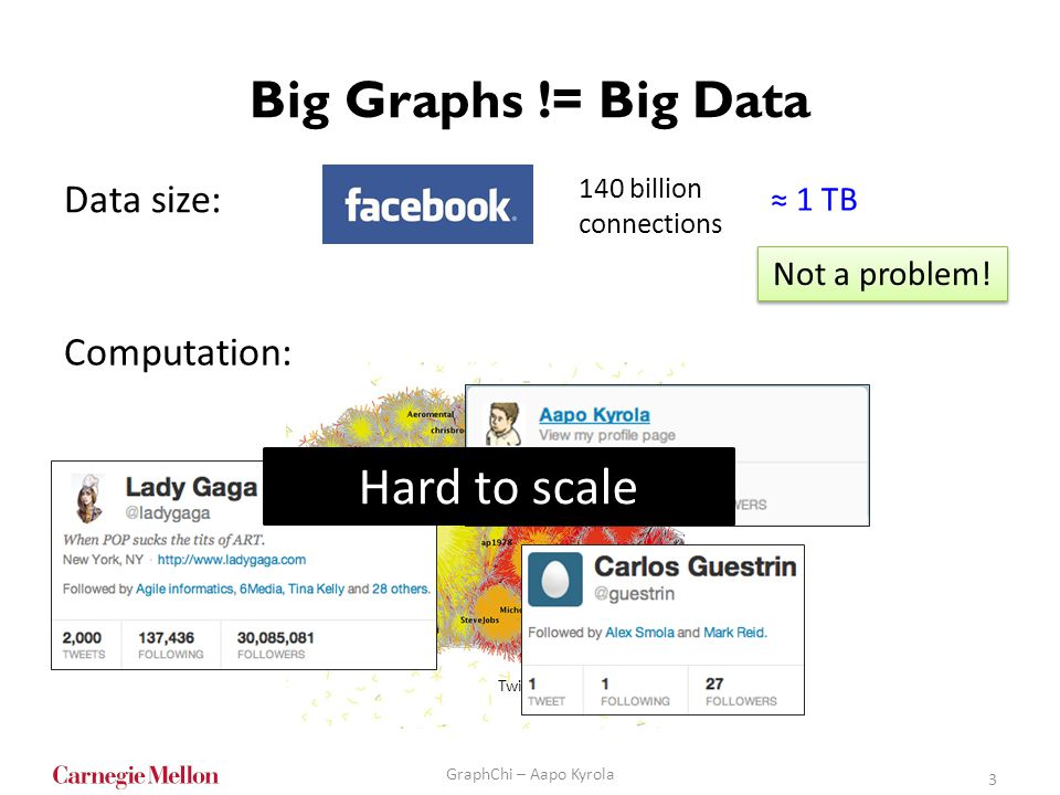 Big Graphs != Big Data Hard to scale Data size: Computation: ≈ 1 TB