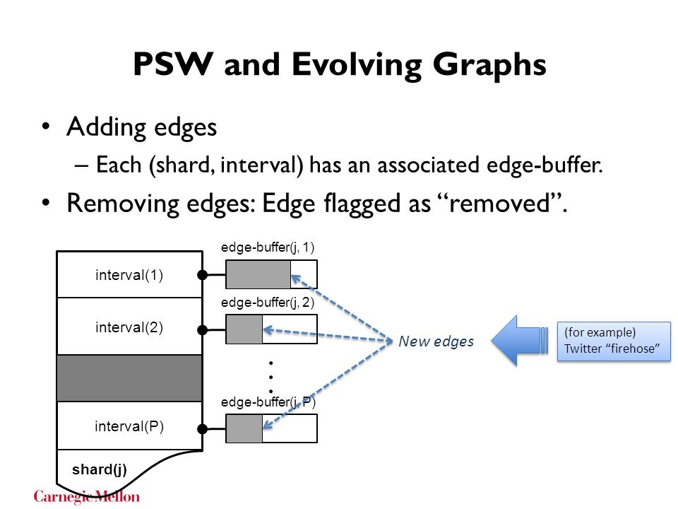 PSW and Evolving Graphs