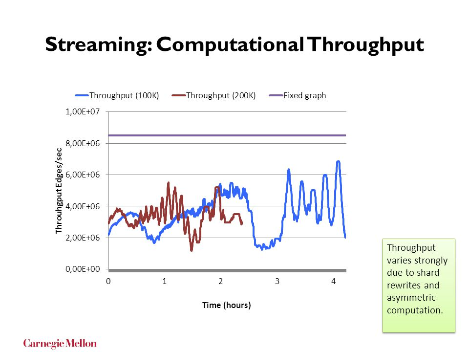 Streaming: Computational Throughput