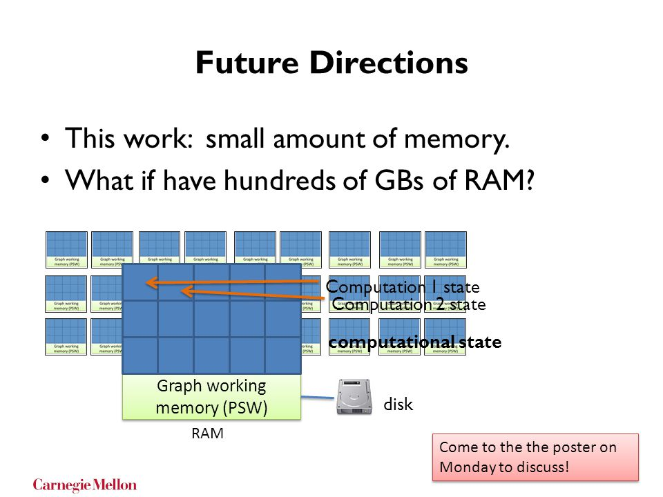 Future Directions This work: small amount of memory.