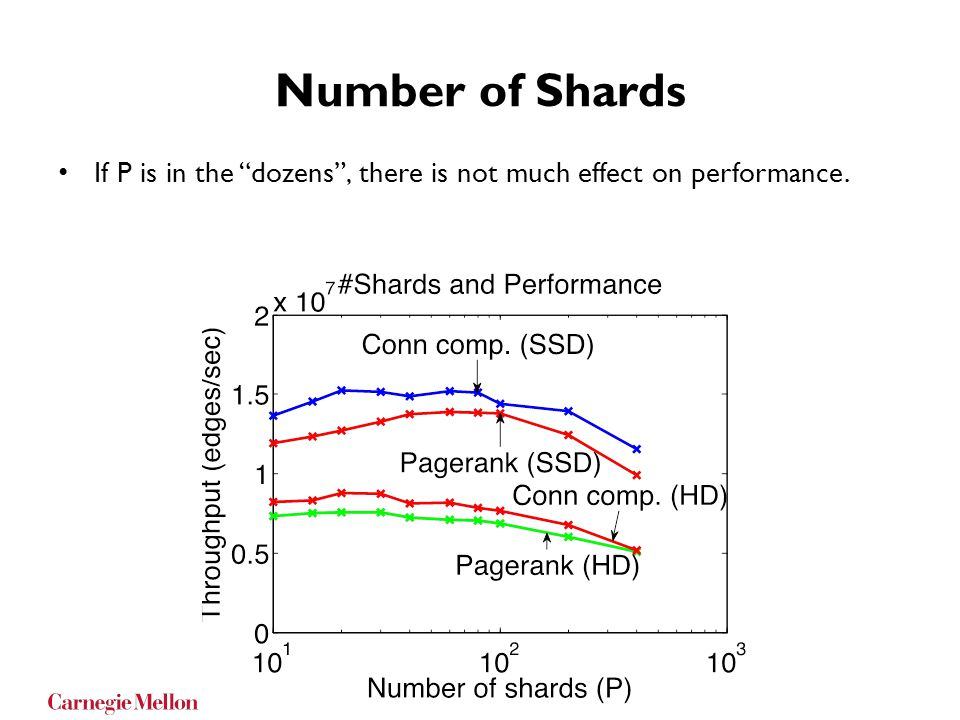 Number of Shards If P is in the dozens , there is not much effect on performance.