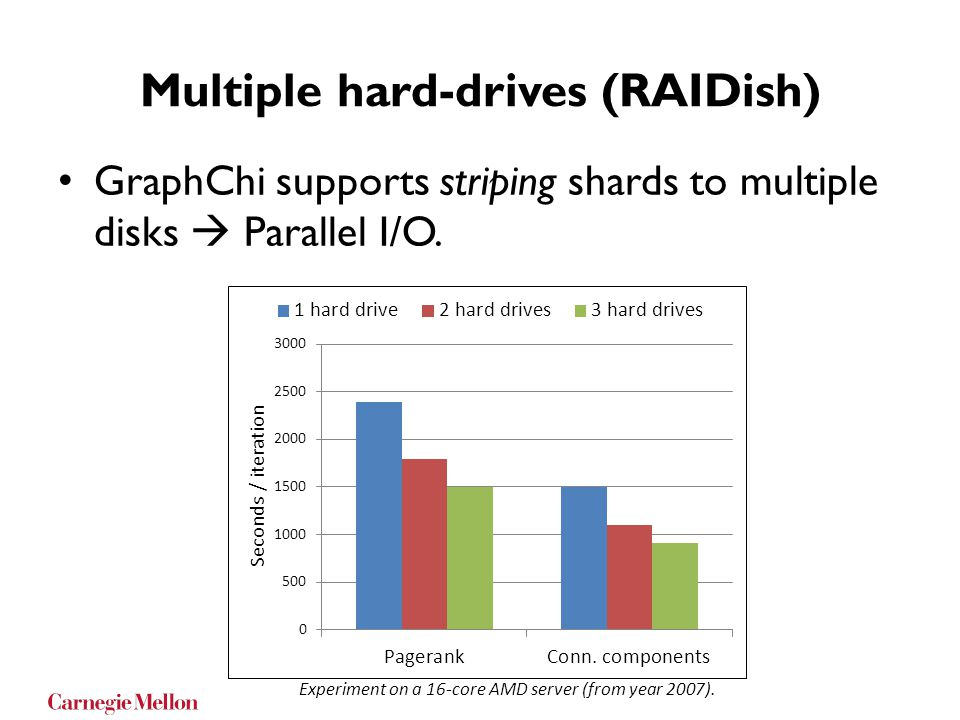 Multiple hard-drives (RAIDish)