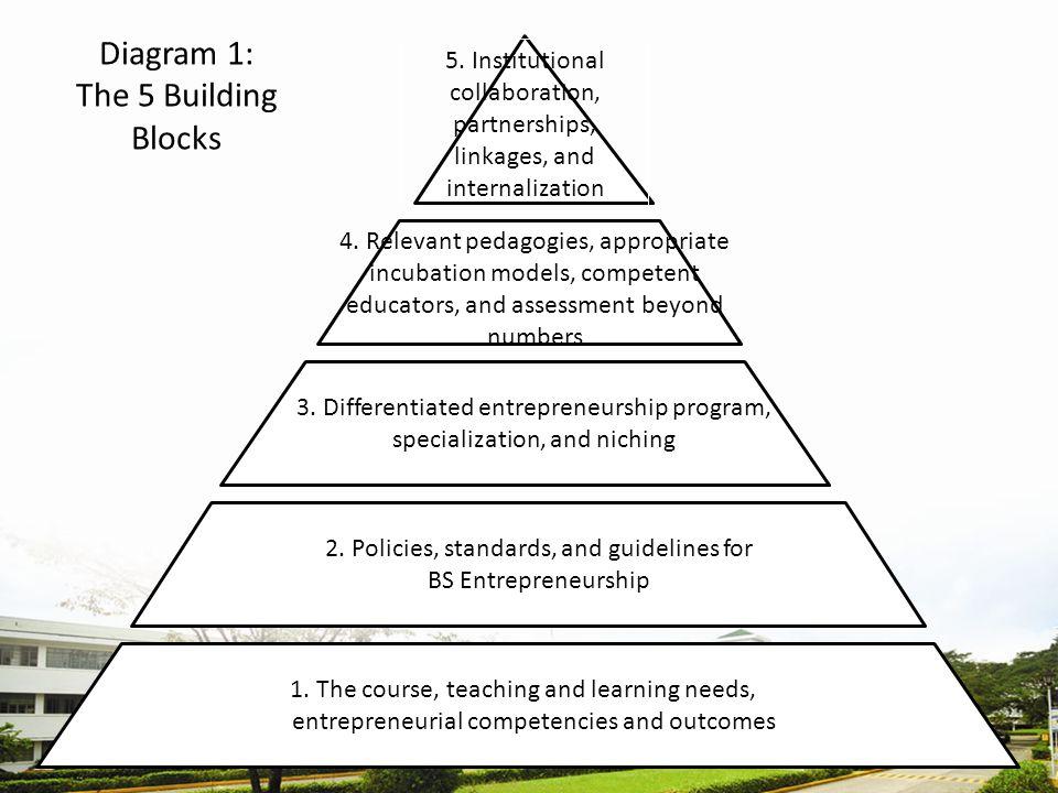 Diagram 1: The 5 Building Blocks