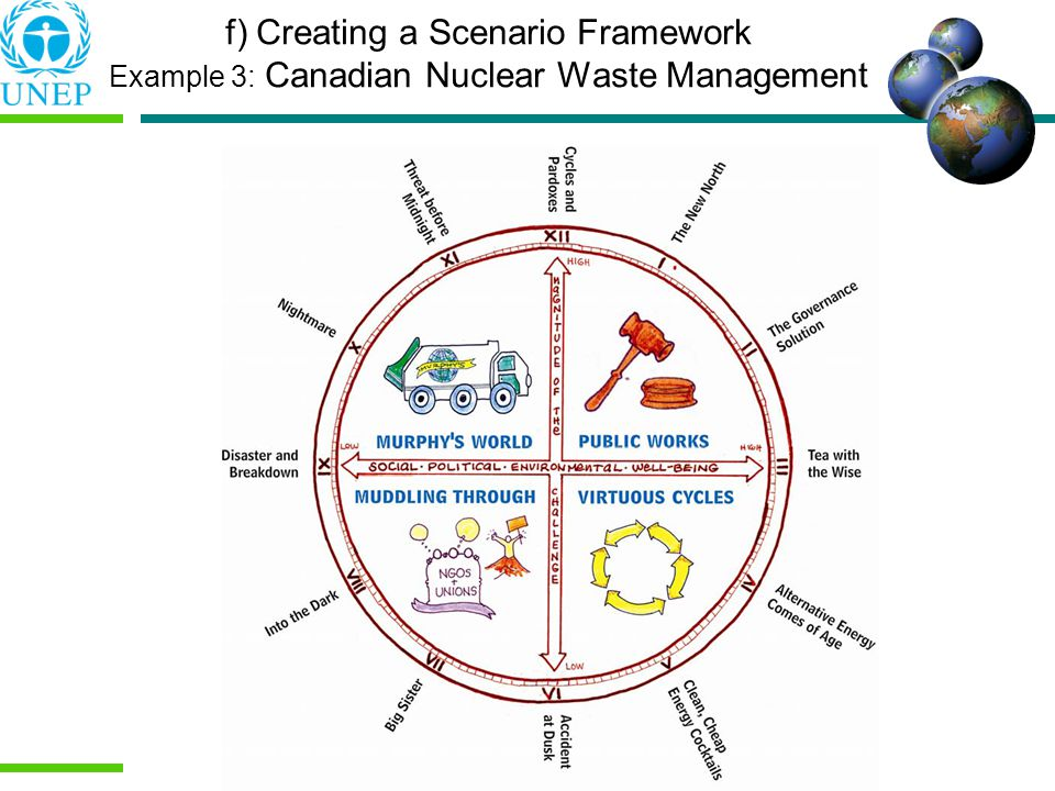 f) Creating a Scenario Framework Example 3: Canadian Nuclear Waste Management