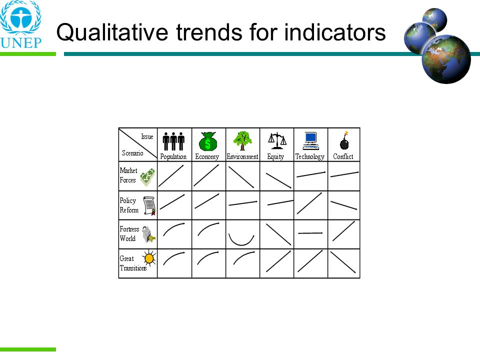 Qualitative trends for indicators