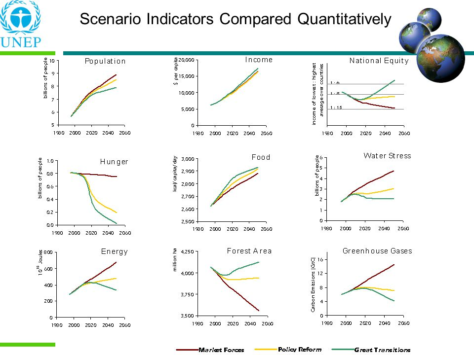 Scenario Indicators Compared Quantitatively