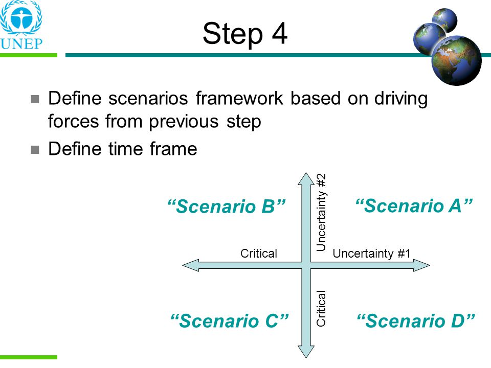 Step 4 Define scenarios framework based on driving forces from previous step. Define time frame. Scenario B