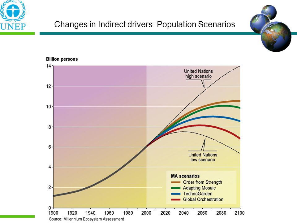 Changes in Indirect drivers: Population Scenarios