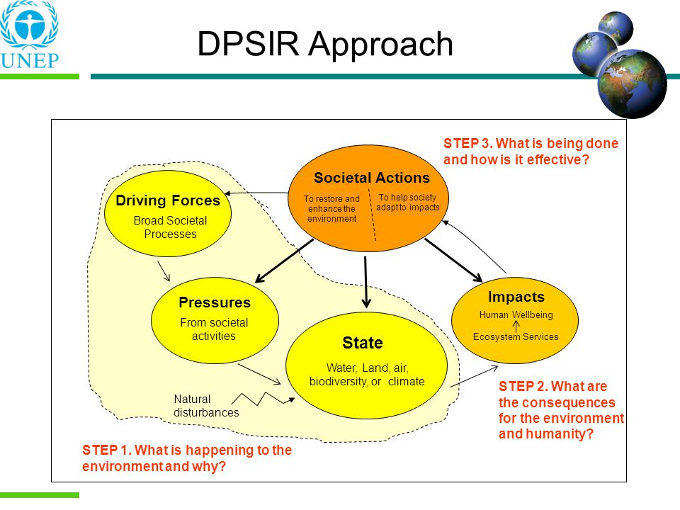 DPSIR Approach State Societal Actions Driving Forces Impacts Pressures