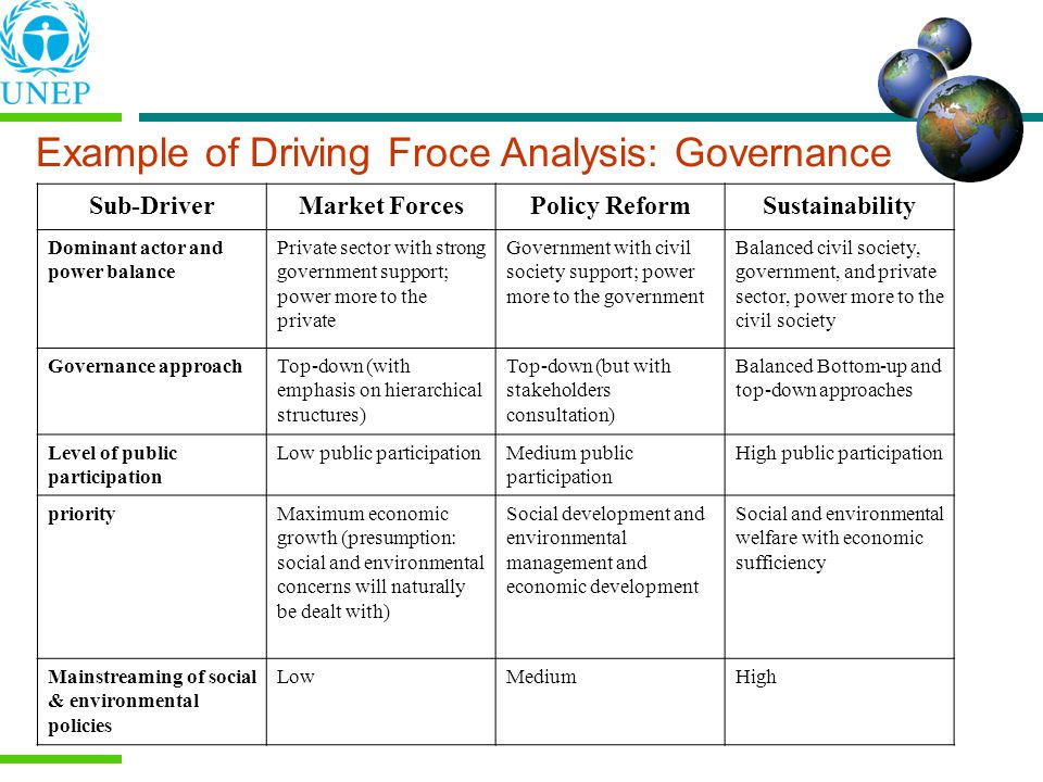 Example of Driving Froce Analysis: Governance