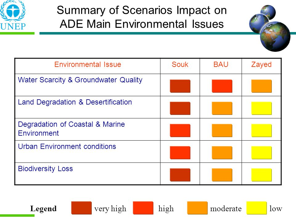 Summary of Scenarios Impact on ADE Main Environmental Issues